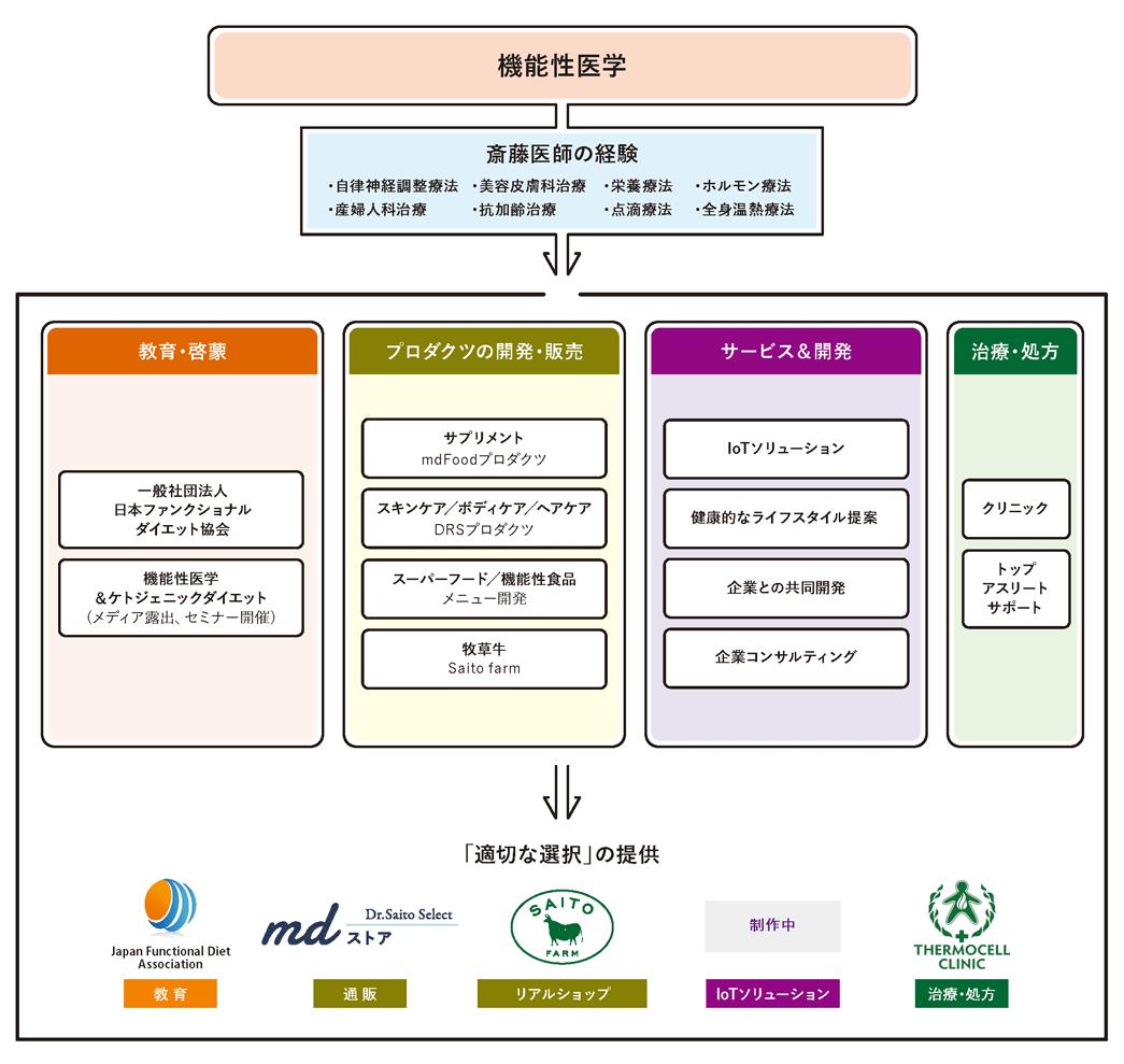 日本機能性医学研究所 事業内容